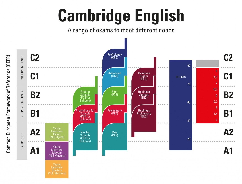 cambridge-certificates-exams